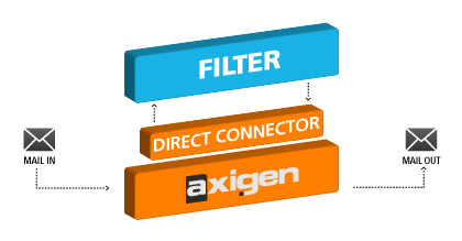 Axigen direct connectors for third party scanners