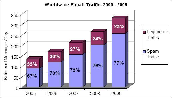 Legitimate Email Traffic vs Total Spam Traffic