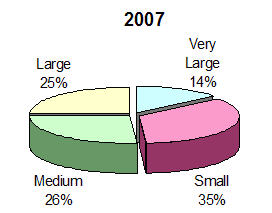 Figure 1: Messaging and Collaboration Platforms – IB Distribution by Business Size, 2007