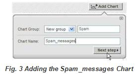 Adding the Spam_messages Chart