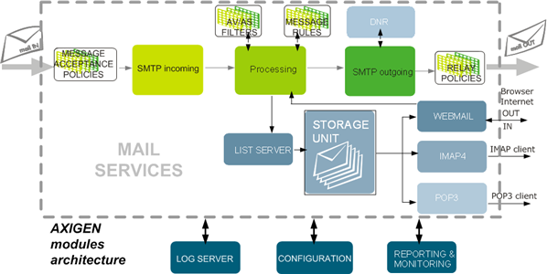 AXIGEN Mail Server Architecture